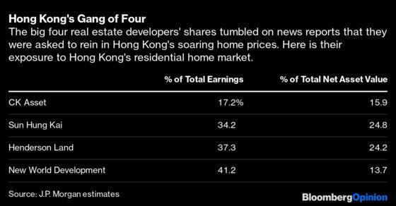 Are Hong Kong Property Tycoons China's Next Target?