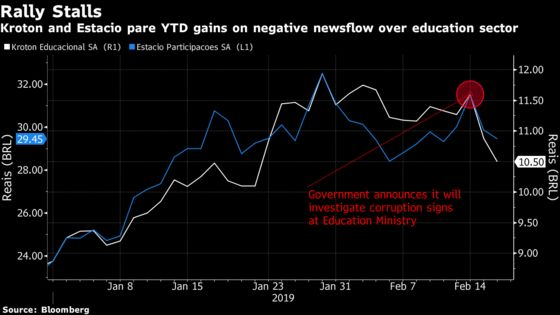 New Corruption Probe in Brazil Batters Top-Performing Education Stocks