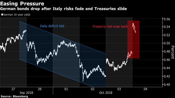 European Bonds Slide as U.S. Economy Blunts Italy Deficit Fears