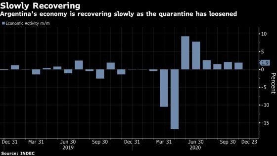 Argentina Posts Sixth Straight Month of Growth Post Covid Plunge