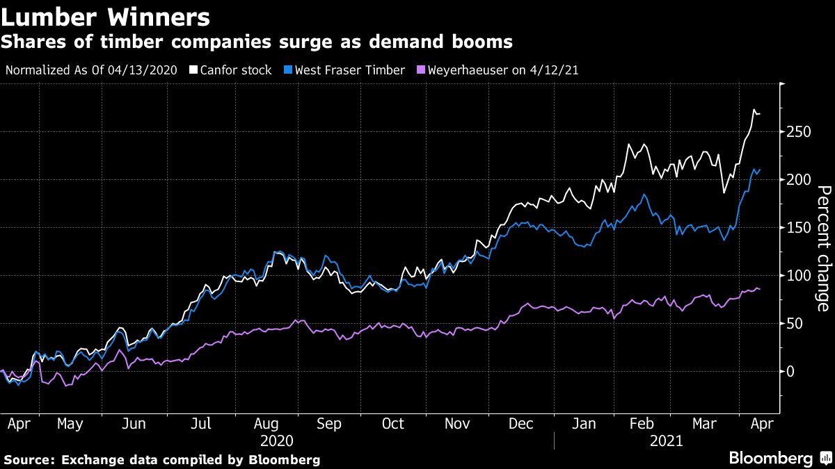 Shares of timber companies surge as demand booms