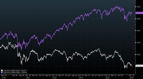 Emerging Stocks' Underperformance This Year Versus Developed Peers