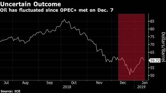 OPEC+ Plans Review in Baku in March, Ministers' Meeting in April