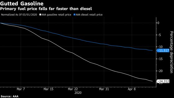 Gasoline Is Selling for 12 Cents a Gallon and Nobody Wants It