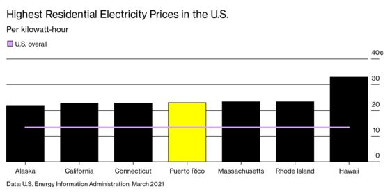 Puerto Rico's Plan to Fix Its Power Grid Is Off to a Rocky Start
