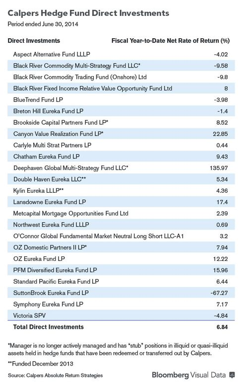 Chart of Calpers Hedge Fund Direct Investments