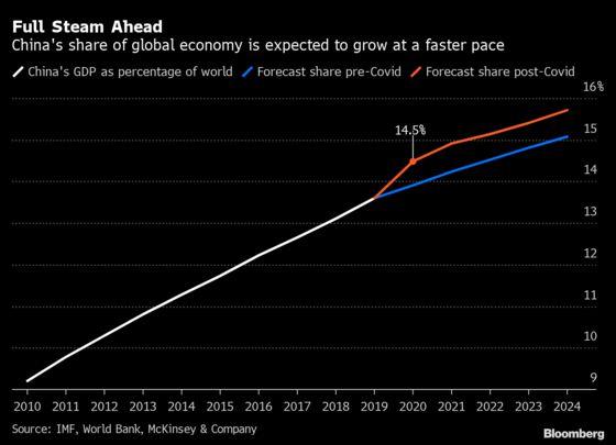 China Set to Topple U.S. as Biggest Economy Sooner After Virus