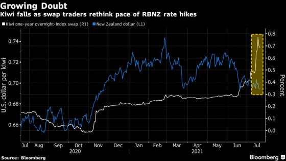 Bullish Kiwi Bets Pulled by Analysts Fretting Over Global Growth