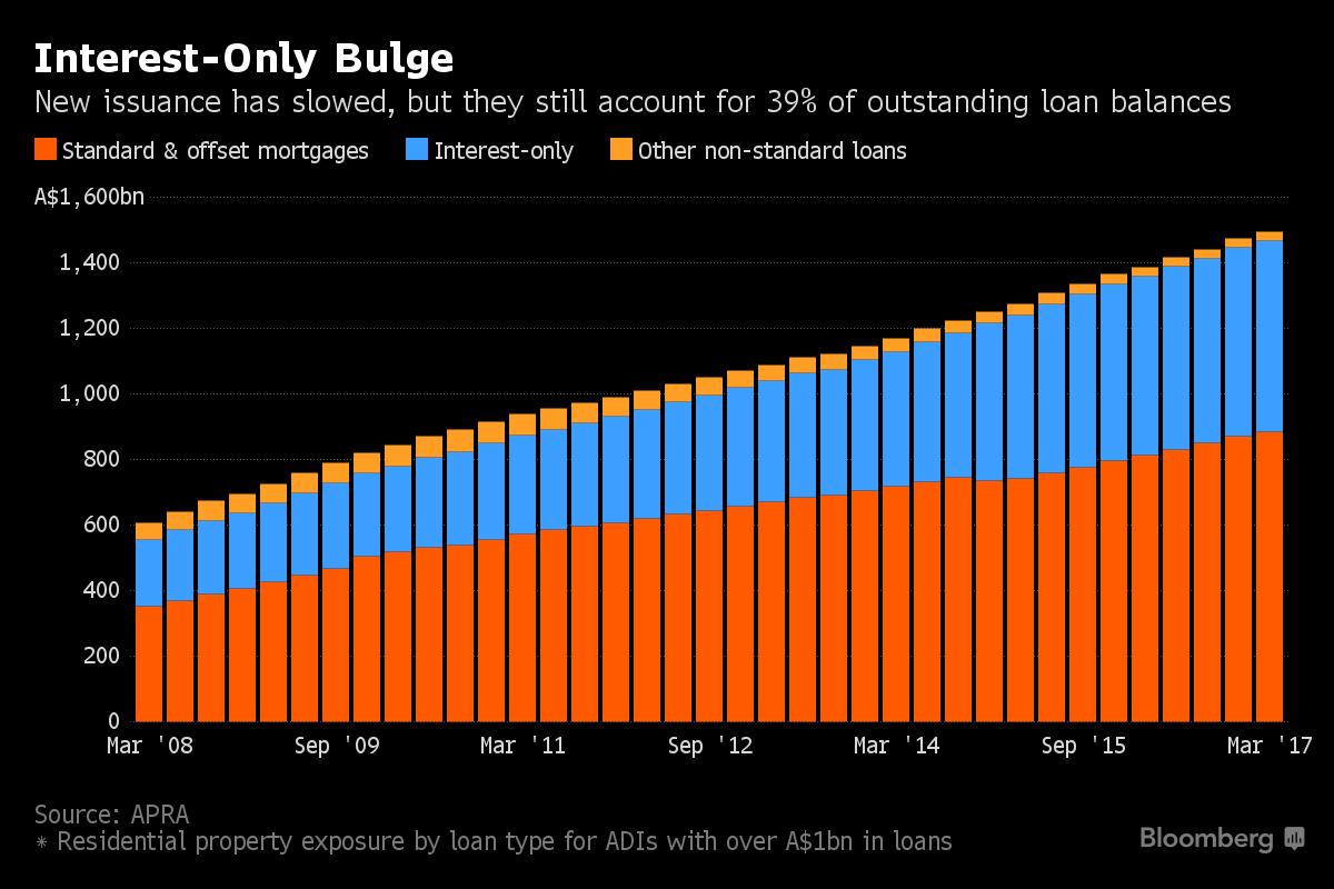 Moody's move shines light on Australia's home loan risks - 웹