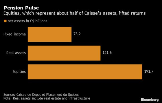 Quebec's Caisse Plots Credit Hiring Spree, Infrastructure Bets