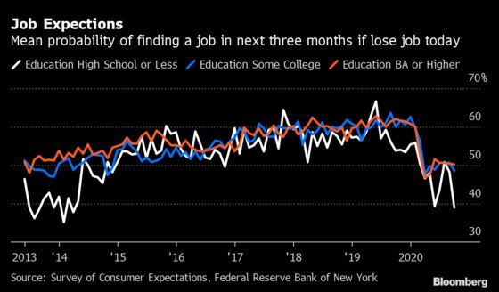 America's Least Educated Face Worst Job Expectations Since 2014
