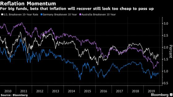 'I Almost Sprinted Back to My Desk to Buy TIPS': Reflation 2020