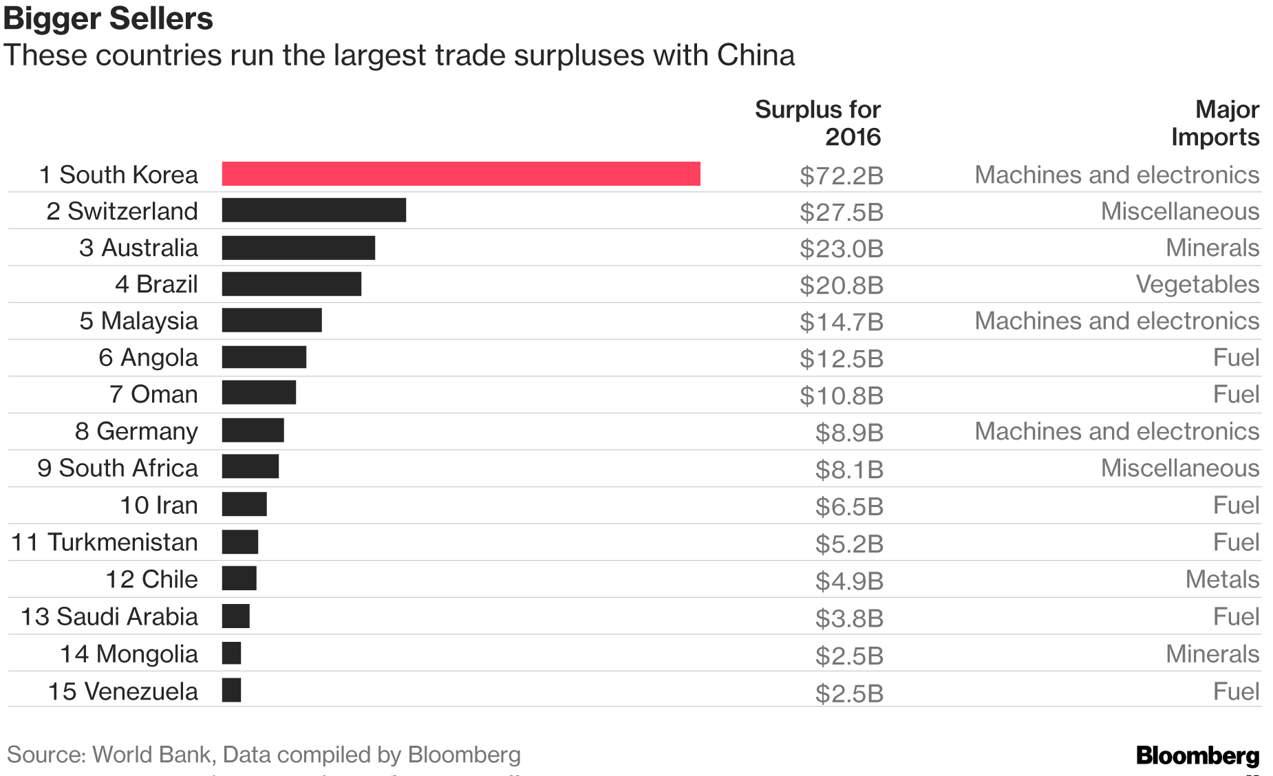 Imports By The World S Gest Exporter Show How Its Humming Factories Prop Up Other Economies And For Some Of Those What On Line Should They Find
