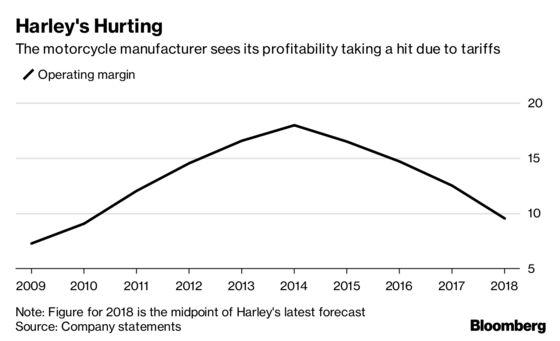 Harley Trudges Through Tariff Costs, Sending Shares Up Sharply