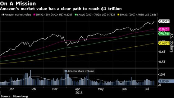 Tech Investors Put Faith in Amazon for Lift After Facebook's Rout