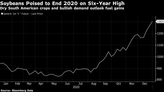 Crop Futures Extend Gains With Corn Climbing to Six-Year High