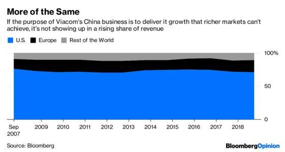 SpongeBob and the Sinking of Viacom's China Dream