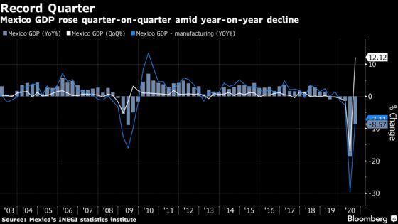 Mexico Economy Grows at Record Pace With Long Recovery Ahead