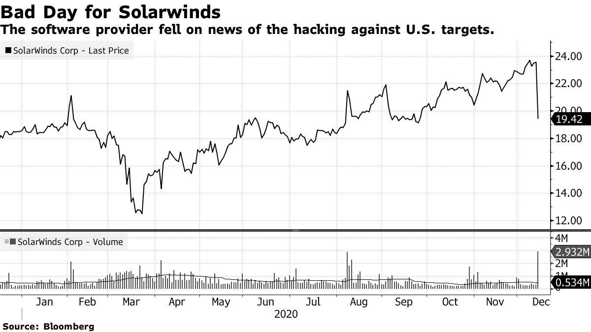 The software provider fell on news of the hacking against U.S. targets.