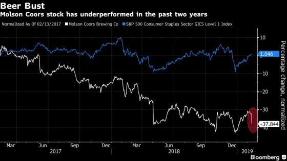 Molson Coors Sinks Most Since May After Restatement, Sales Drop
