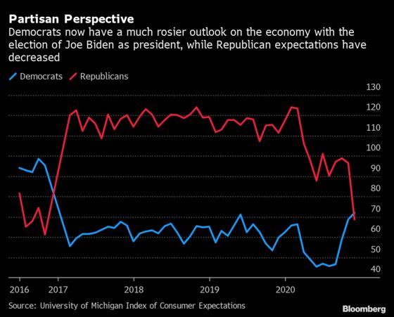 Democrats Now More Optimistic as Economic Expectations Shift