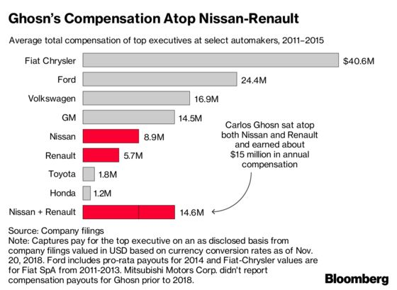 How Ghosn's Pay Stacked Up to Other Global Auto Leaders: Chart