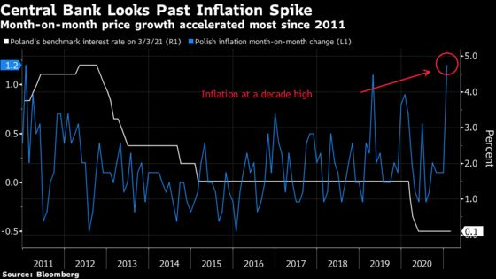 Poland Keeps Rates on Hold in Defiance of Inflation Spike