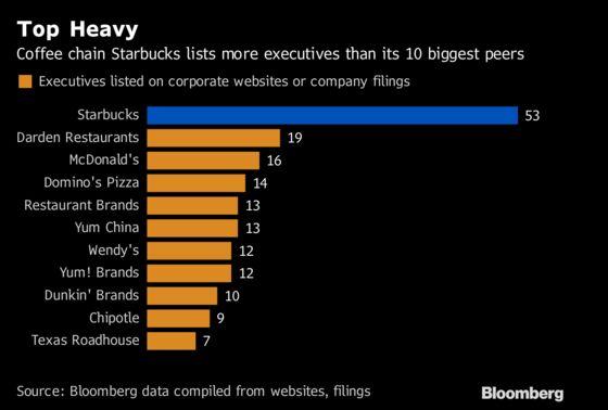 Starbucks Has Many More Top Executives Than Rival Restaurants