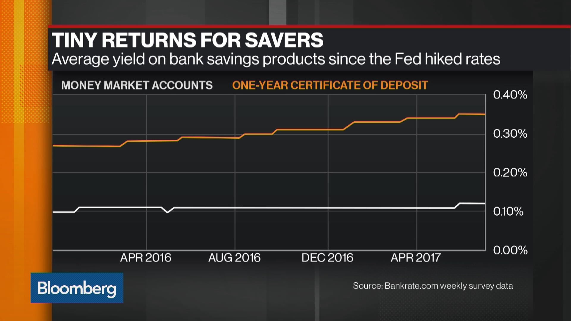 Why you dont feel fed rate hikes in your bank account bloomberg permalink xflitez Gallery