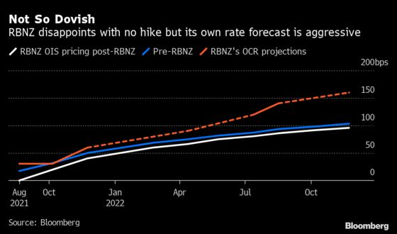 RBNZ Refrains From Raising Rates 'For Now' as Delta Spreads