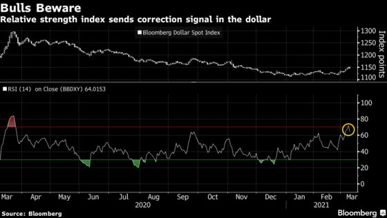 Crowded Dollar Trades Face Reckoning With Funds Cutting Losses