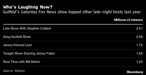 Fox News Takes on Late-Night Comedy With Right-Leaning Show