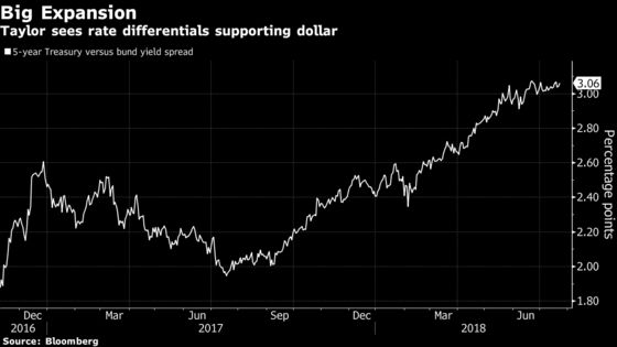 Trump's Tweets Aren't Expected to Hold Down the Dollar