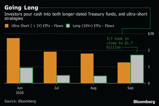 ETF Investors Are Rewriting the Rules for Interest Rate Hedging