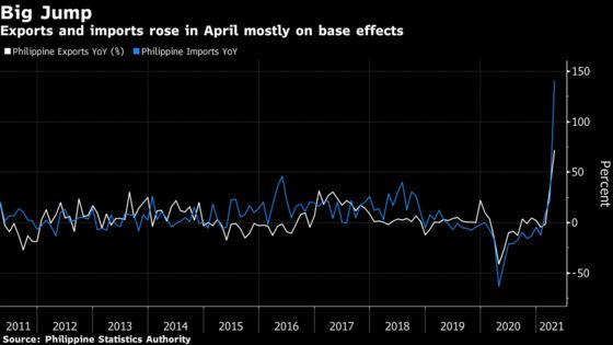 Philippines' Trade Recovery Underwhelms as Virus Curbs Return