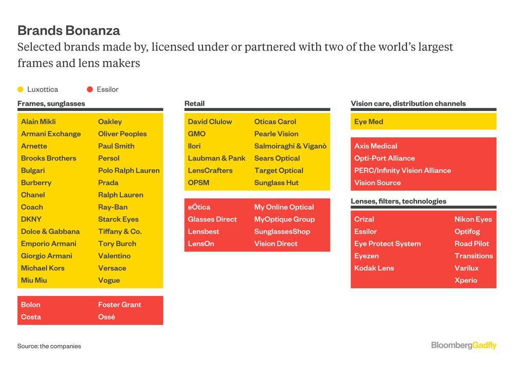 $53 Billion Luxottica Deal Looks a Little Cracked - Bloomberg