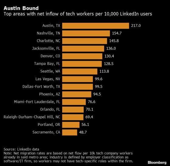 Austin Is Biggest Winner From Tech Migration, LinkedIn Data Show
