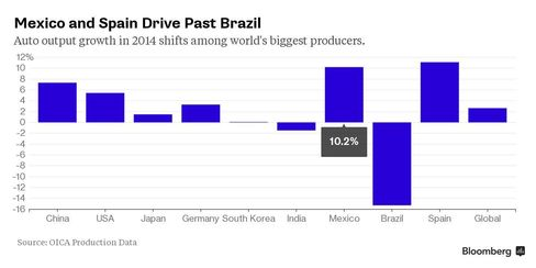 CHART: Mexico and Spain Drive Past Brazil in Auto Output
