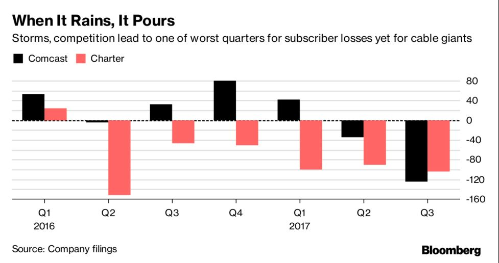 Comcast and Charter Lost a Ton of Cable Customers Last Quarter
