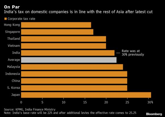India Surprises With $20 Billion Tax Cut Stimulus; Stocks Soar