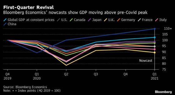 Nowcasts Show Global GDP Moving Above Pre-Covid Peak