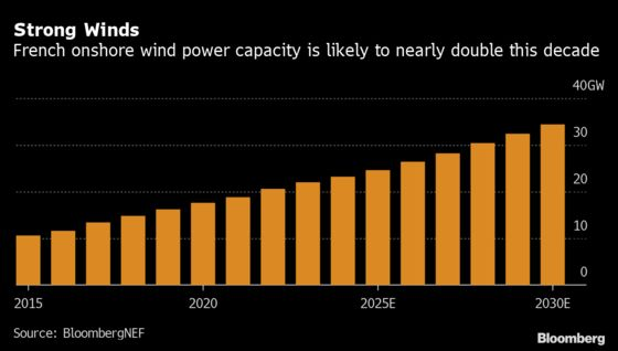 Total Is Said to Vie With Enel, RWE for French Wind Assets
