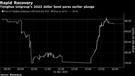 Wild Day in China Dollar Bonds Sees Record Drops, One Recovery