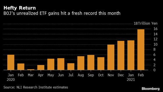 BOJ's Record Stock Gains Add Pressure for Flexibility on ETFs