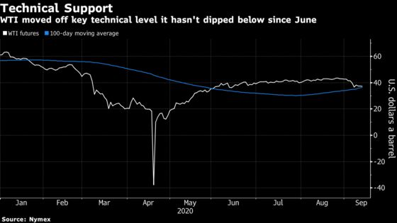 Oil Trapped Between Bearish Demand Outlook and Rallying Equities