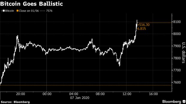 Bitcoin Goes Ballistic