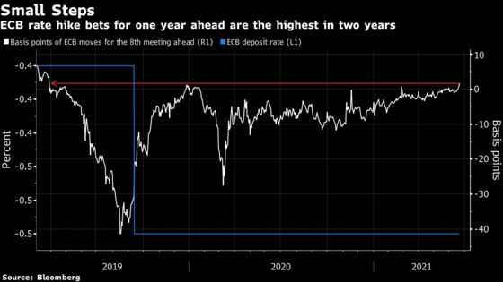 ECB Rate-Cut Bets Fade Into Obscurity on Global Growth Outlook