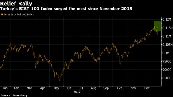 Turkish Stocks Enjoy World's Biggest Rally on Fading Iran Fears