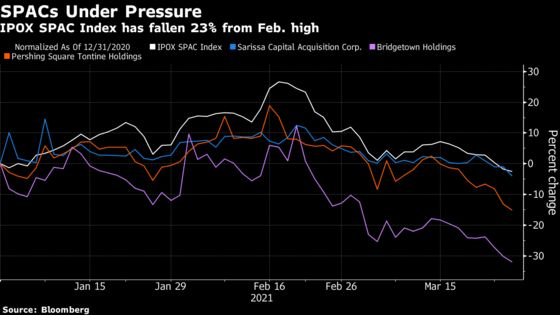 Red-Hot SPACs Tumble on Reports SEC Opening Inquiry Into Frenzy