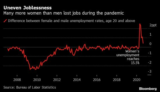 The First Female Recession Threatens to Wipe Out Decades of Progress for U.S. Women